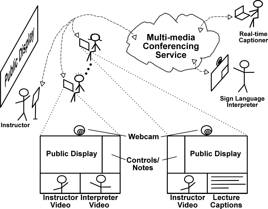 Diagram showing ClassInFocus with remote interpreters and captioners.